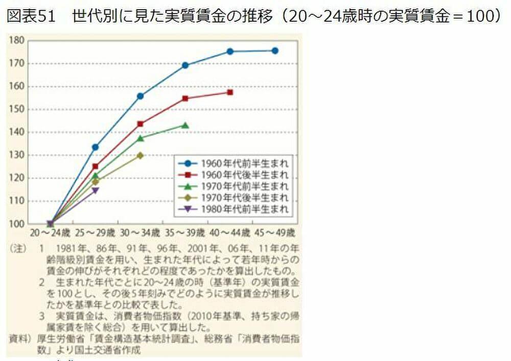 実質賃金の推移図